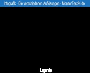 Monitor Test - Die verschiedenen Auflösungen